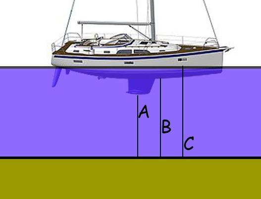 Anchor depth sailingboat anchoring