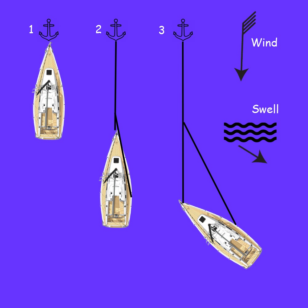 Anchoring - Bridle Method