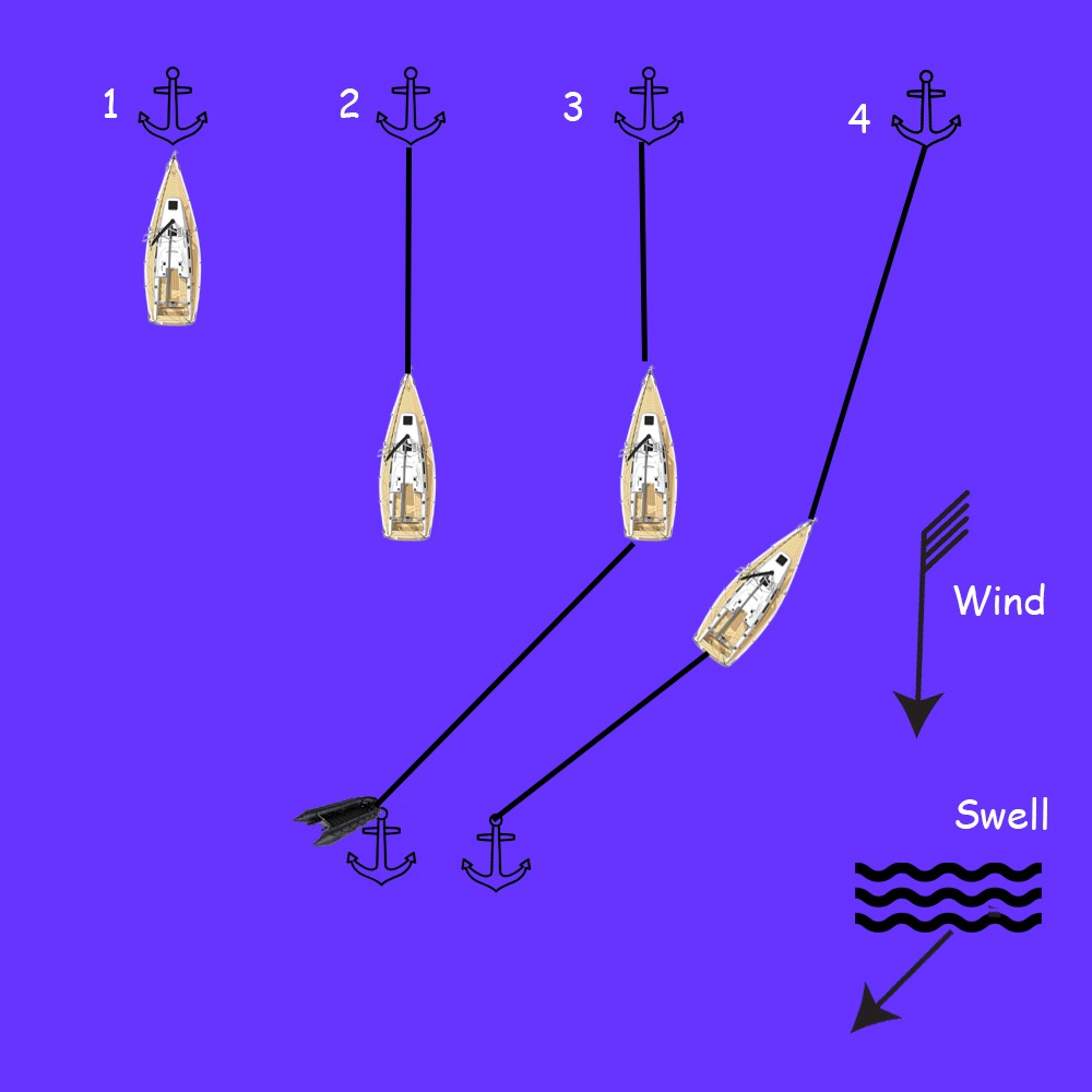 Anchoring - Stern Method