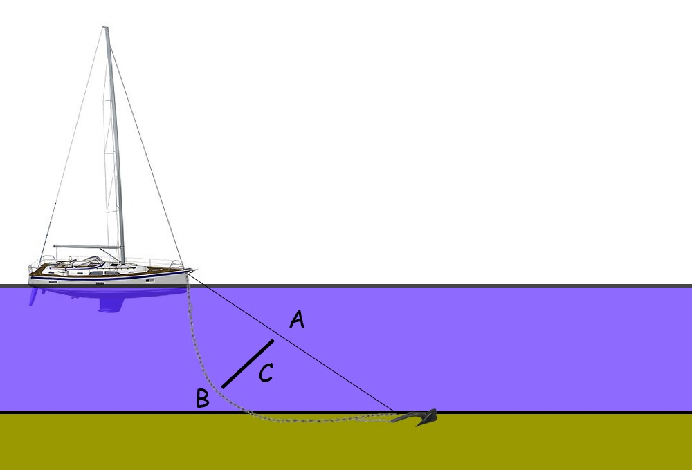 Catenary Effect anchoring yacht sailboat