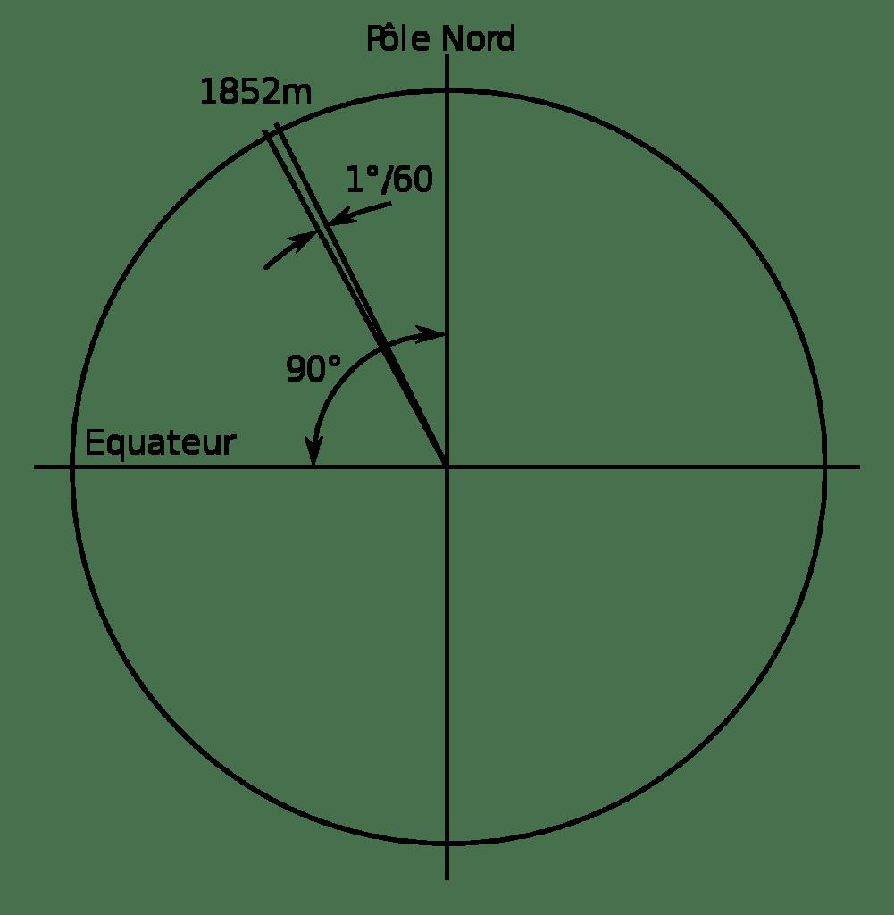 Nautical mile 1 degree 1852 meters