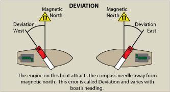 Magnetic deviation