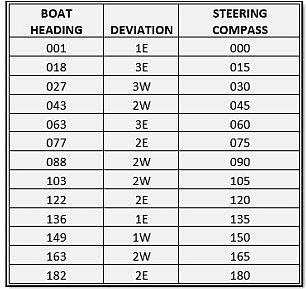 Compass Deviation Table